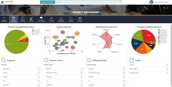 Lascom's analytic tool for product portfolio management